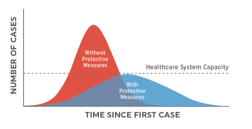 illustration showing that if the number of cases of COVID-19 are not spread out over time, healthcare capacity will be exceeded