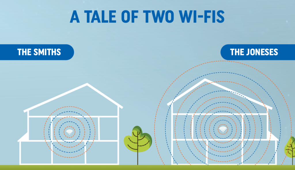 A tale of two wi-fi's. [Illustration depicting the Joneses house as having better wi-fi coverage than the Smiths house].